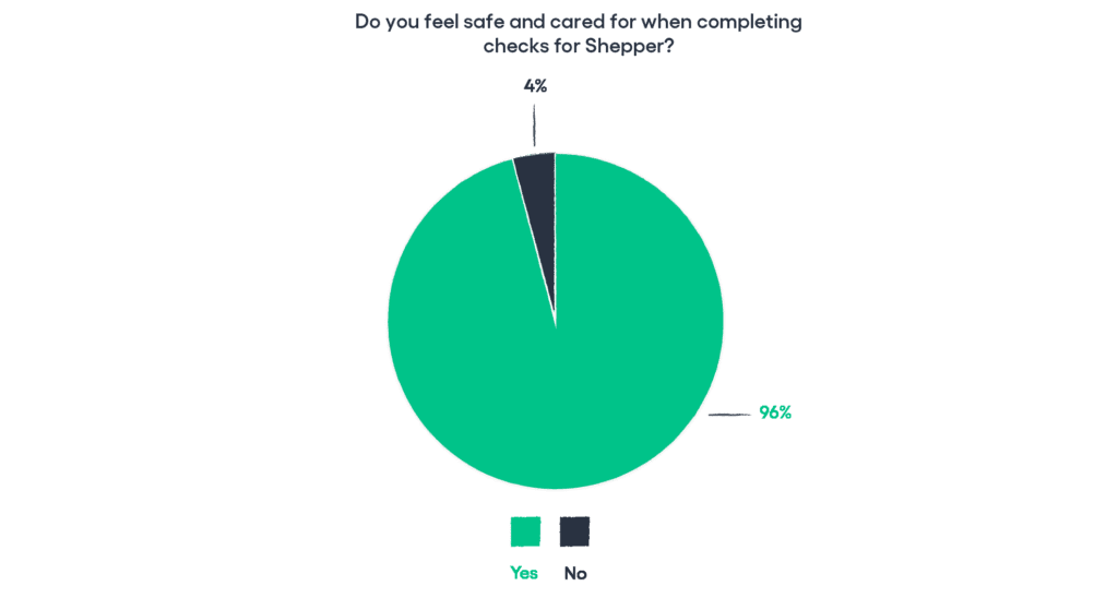 Pie chart showing a Shepper health and safety survey that shows that 96% of Shepherds feel safe and cared for when completing checks